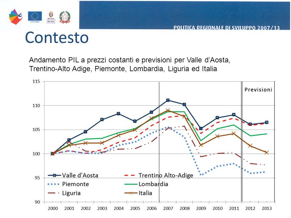 Contesto 3 Andamento PIL a prezzi costanti e previsioni per Valle d'Aosta, Trentino-Alto Adige, Piemonte, Lombardia, Liguria ed Italia