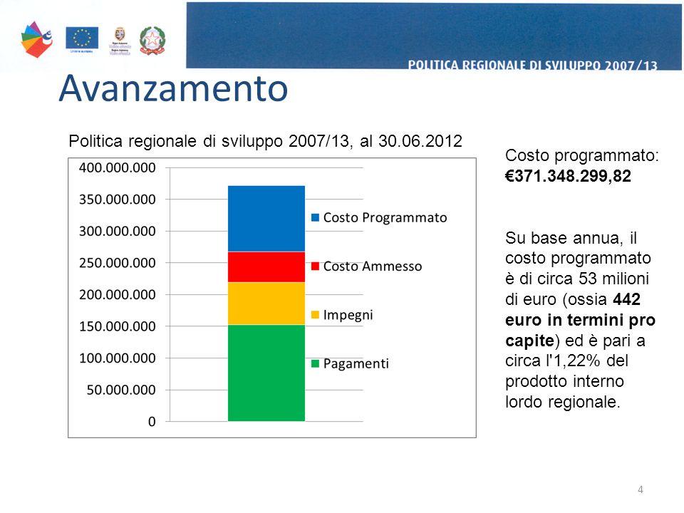 Avanzamento 4 Politica regionale di sviluppo 2007/13, al 30.06.2012 Costo programmato: €371.348.299,82 Su base annua, il costo programmato è di circa 53 milioni di euro (ossia 442 euro in termini pro capite) ed è pari a circa l 1,22% del prodotto interno lordo regionale.