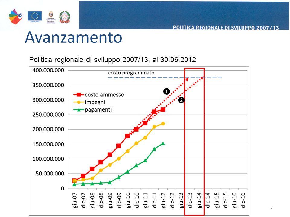 Avanzamento 5 Politica regionale di sviluppo 2007/13, al 30.06.2012