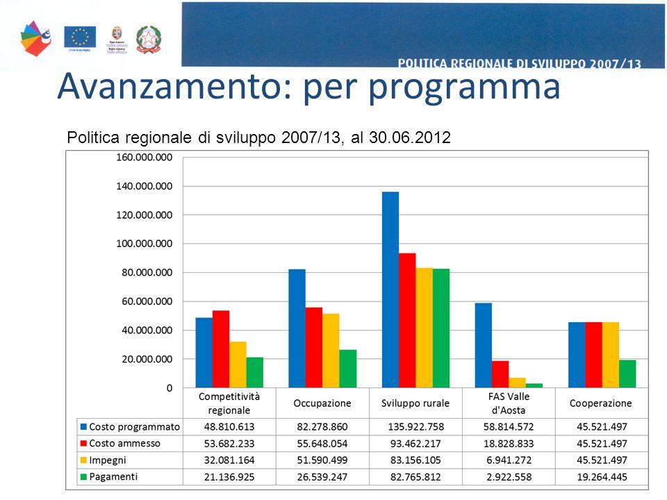 Avanzamento: per programma 6 Politica regionale di sviluppo 2007/13, al 30.06.2012