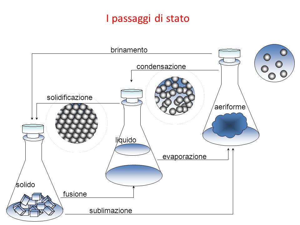 I passaggi di stato sublimazione brinamento fusione evaporazione condensazione solido liquido aeriforme solidificazione