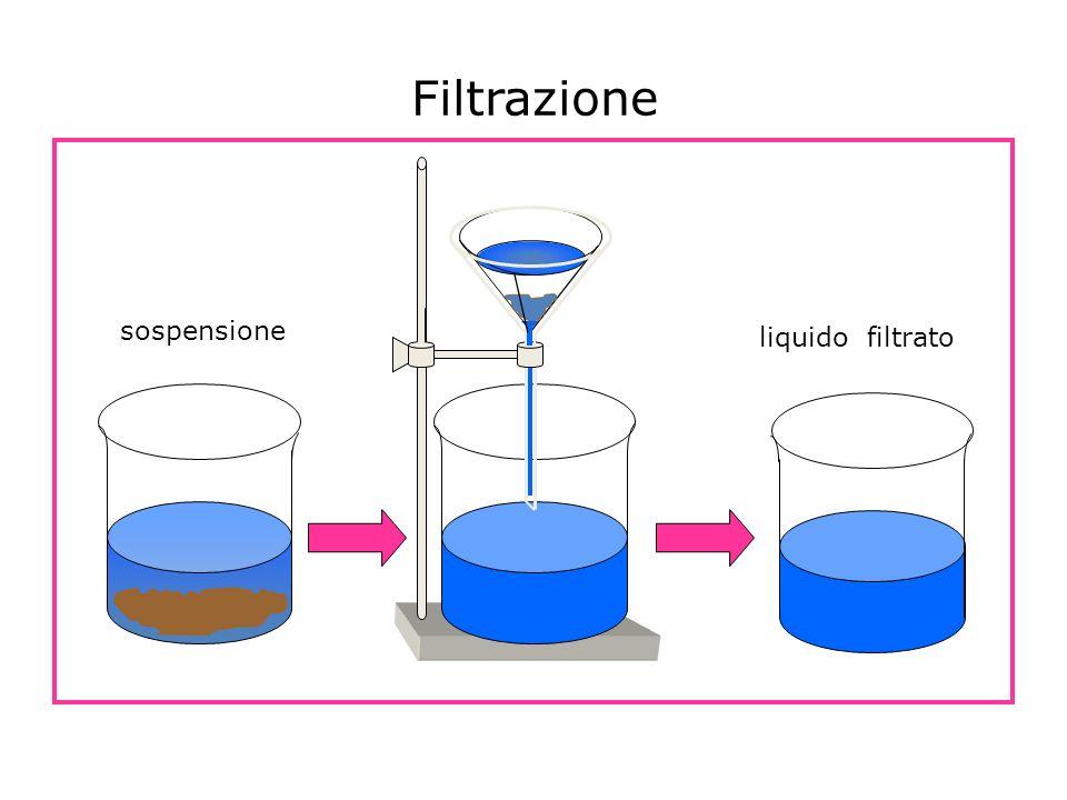 Filtrazione sospensione liquido filtrato