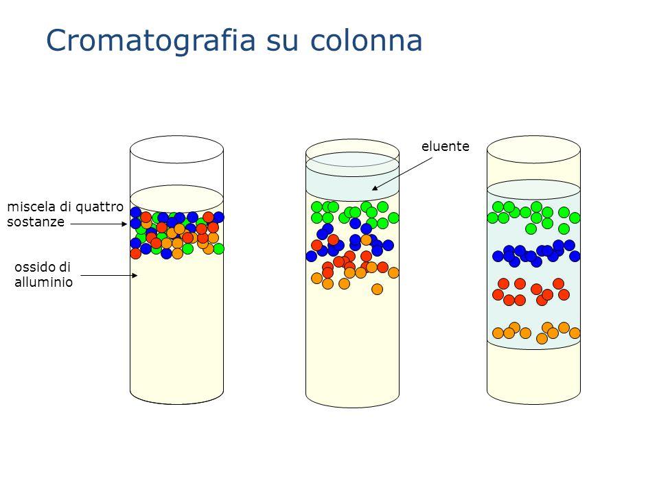 miscela di quattro sostanze ossido di alluminio eluente Cromatografia su colonna
