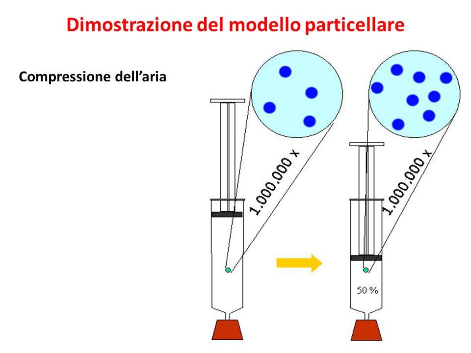Dimostrazione del modello particellare Compressione dell'aria