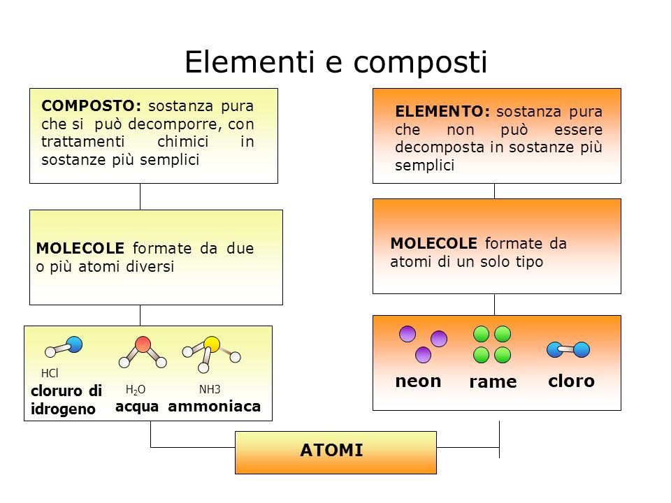 Elementi e composti COMPOSTO: sostanza pura che si può decomporre, con trattamenti chimici in sostanze più semplici ELEMENTO: sostanza pura che non può essere decomposta in sostanze più semplici MOLECOLE formate da due o più atomi diversi MOLECOLE formate da atomi di un solo tipo neon rame cloro ATOMI HCl H 2 O acqua NH3 ammoniaca cloruro di idrogeno