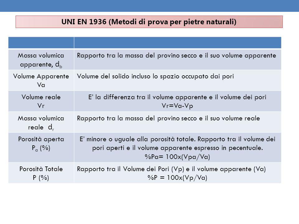 UNI EN 1936 (Metodi di prova per pietre naturali) Massa volumica apparente, d b Rapporto tra la massa del provino secco e il suo volume apparente Volu