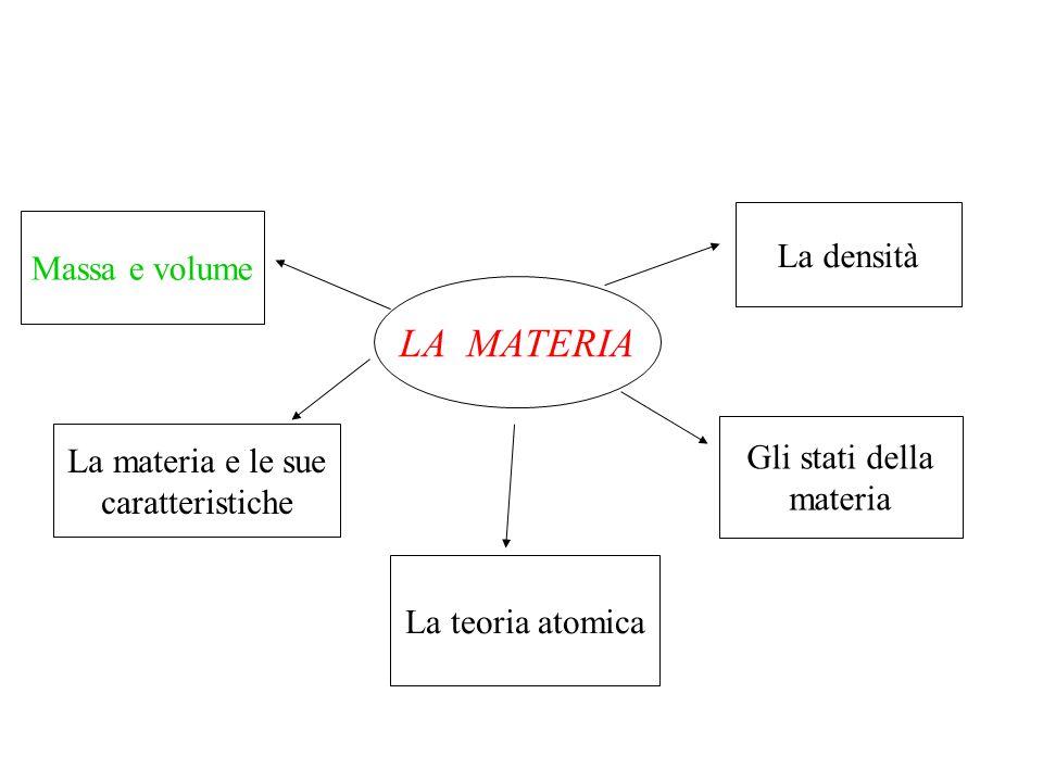 LA MATERIA Massa e volume La materia e le sue caratteristiche La teoria atomica Gli stati della materia La densità
