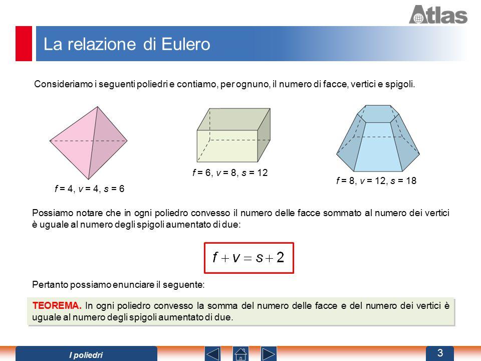 La relazione di Eulero Possiamo notare che in ogni poliedro convesso il numero delle facce sommato al numero dei vertici è uguale al numero degli spigoli aumentato di due: TEOREMA.