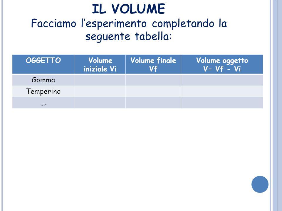 LA DENSITÀ Corpi con lo stesso volume, possono avere massa diversa (es.