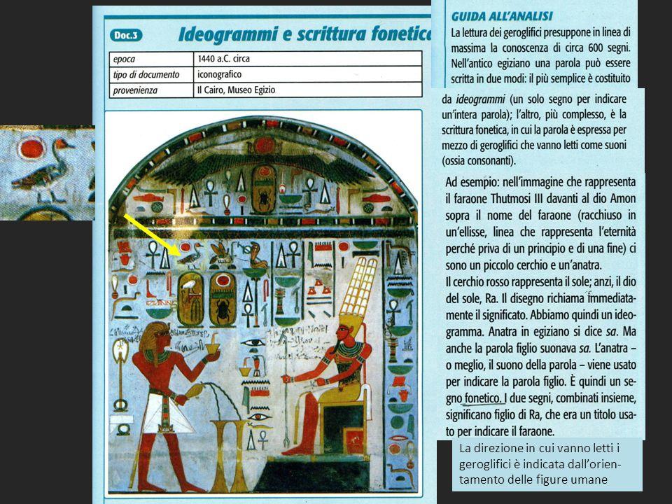 La direzione in cui vanno letti i geroglifici è indicata dall'orien- tamento delle figure umane