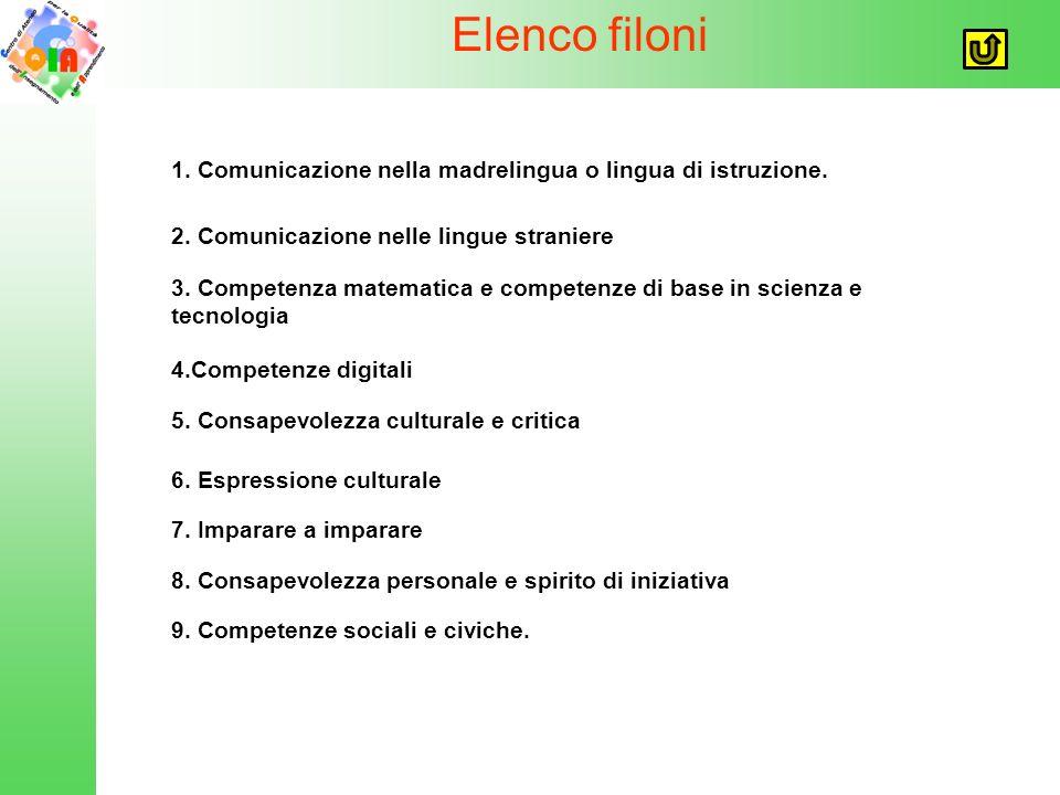 Elenco filoni 1. Comunicazione nella madrelingua o lingua di istruzione.