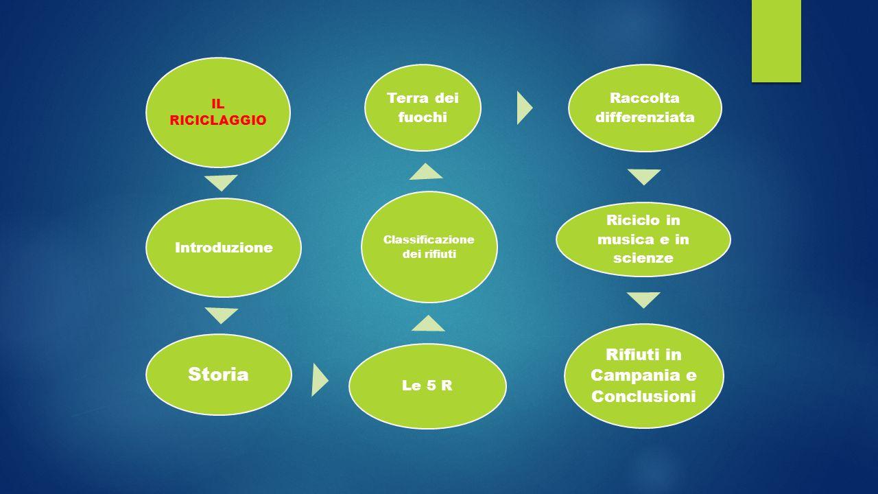 La classe I^b  PRESENTA  (La tematica interdisciplinare)  IL RICICLAGGIO
