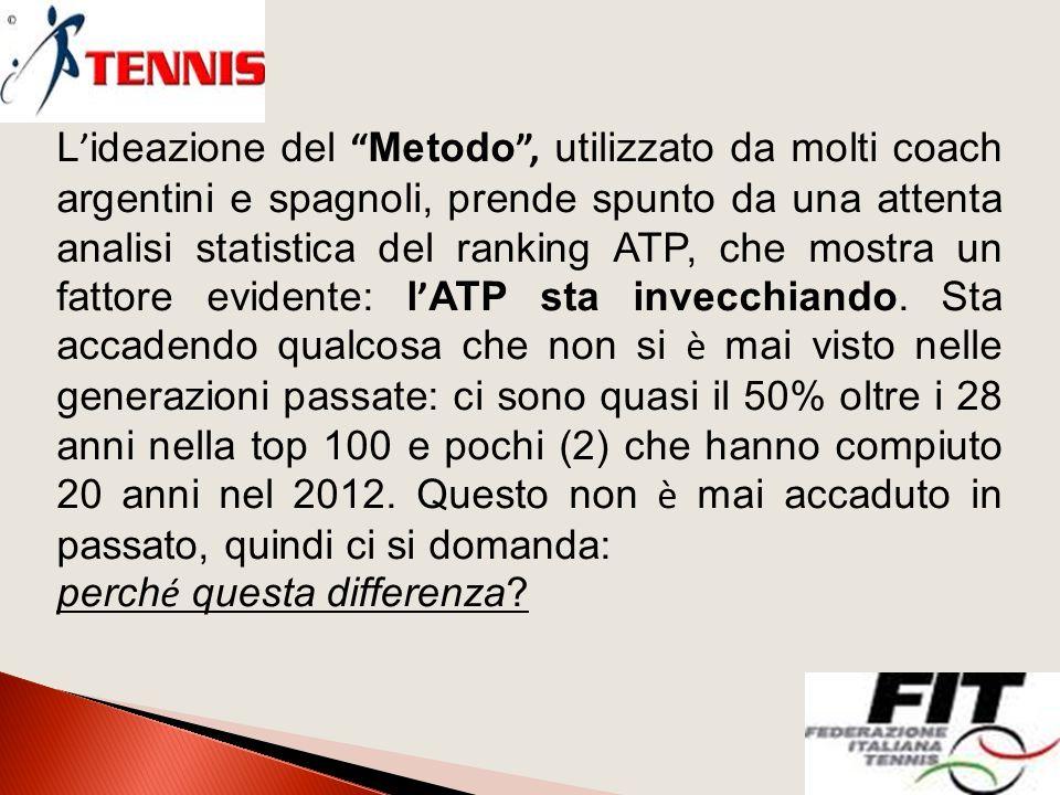 L ' ideazione del Metodo , utilizzato da molti coach argentini e spagnoli, prende spunto da una attenta analisi statistica del ranking ATP, che mostra un fattore evidente: l ' ATP sta invecchiando.