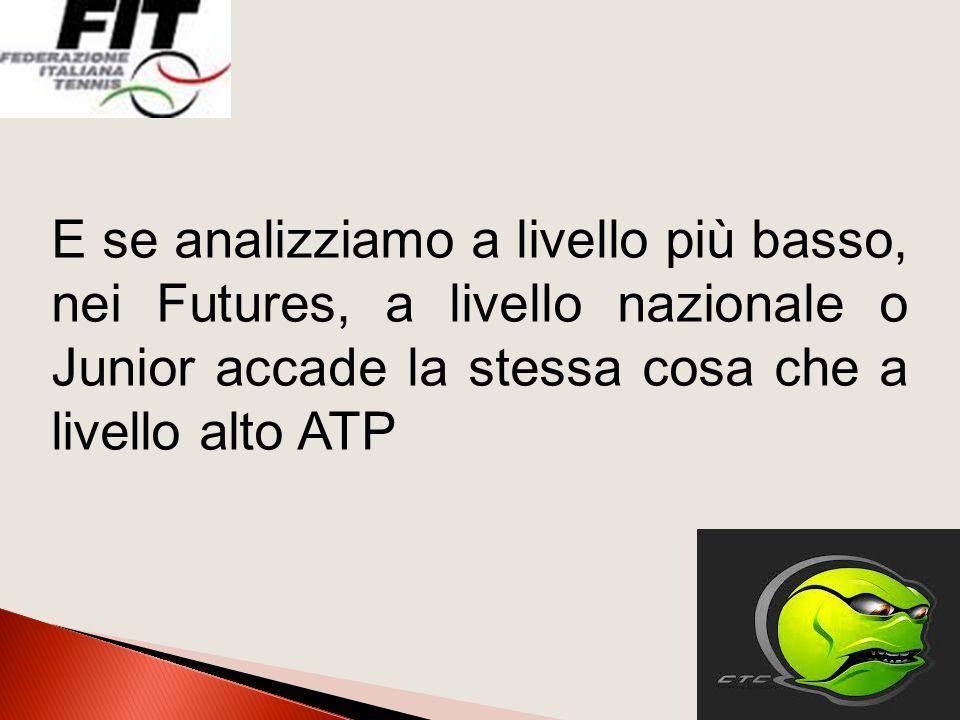 E se analizziamo a livello più basso, nei Futures, a livello nazionale o Junior accade la stessa cosa che a livello alto ATP