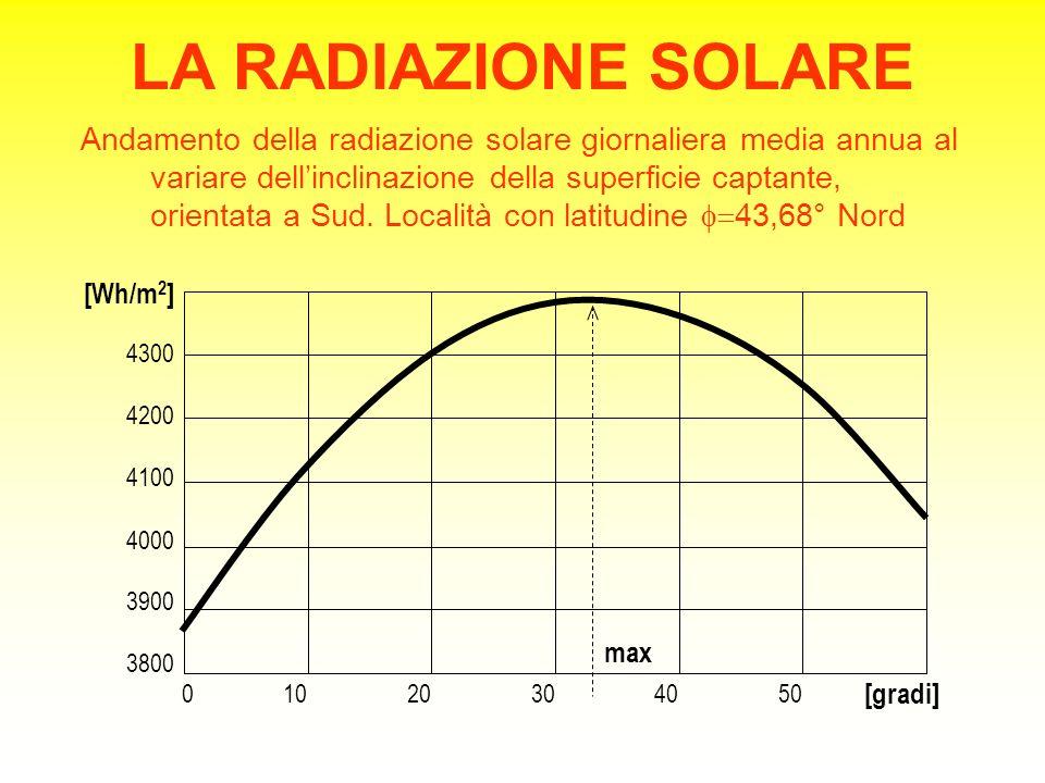 LA RADIAZIONE SOLARE Andamento della radiazione solare giornaliera media annua al variare dell'inclinazione della superficie captante, orientata a Sud.