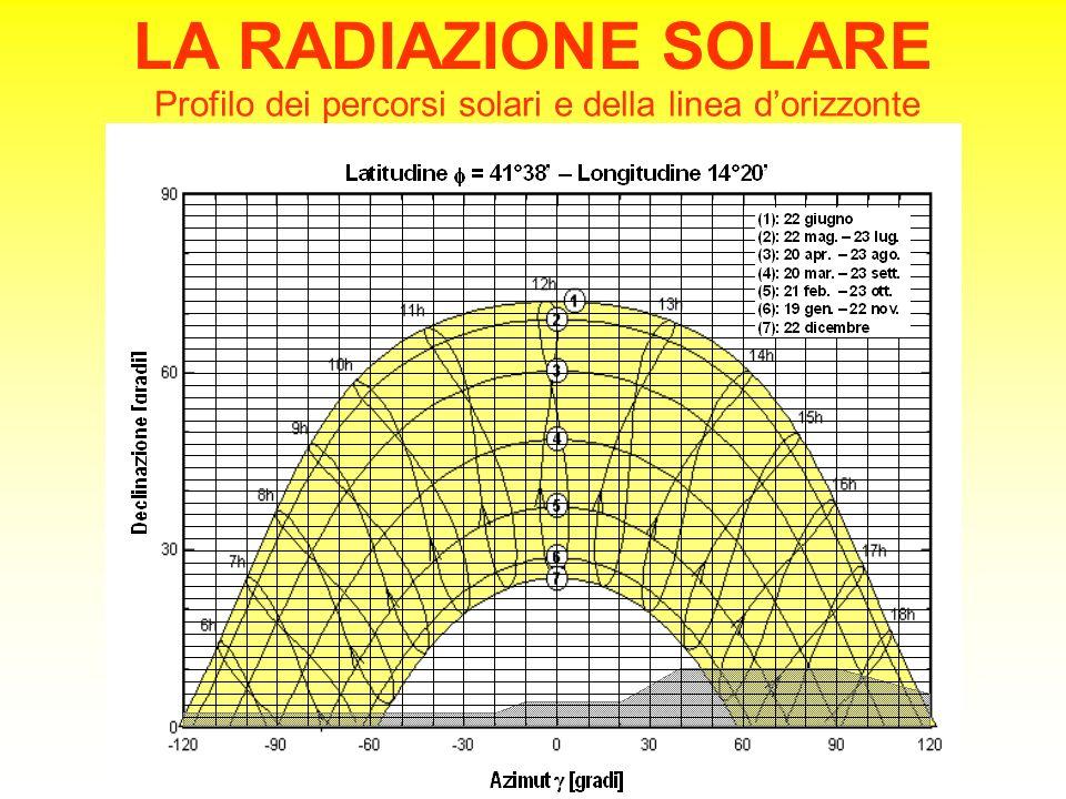 LA RADIAZIONE SOLARE Profilo dei percorsi solari e della linea d'orizzonte