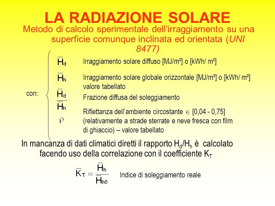 LA RADIAZIONE SOLARE Metodo di calcolo sperimentale dell'irraggiamento su una superficie comunque inclinata ed orientata (UNI 8477) con: Irraggiamento solare diffuso [MJ/m²] o [kWh/ m²] Irraggiamento solare globale orizzontale [MJ/m²] o [kWh/ m²] valore tabellato Frazione diffusa del soleggiamento Riflettanza dell'ambiente circostante  [0,04 - 0,75] (relativamente a strade sterrate e neve fresca con film di ghiaccio) – valore tabellato In mancanza di dati climatici diretti il rapporto H d /H h è calcolato facendo uso della correlazione con il coefficiente K T Indice di soleggiamento reale