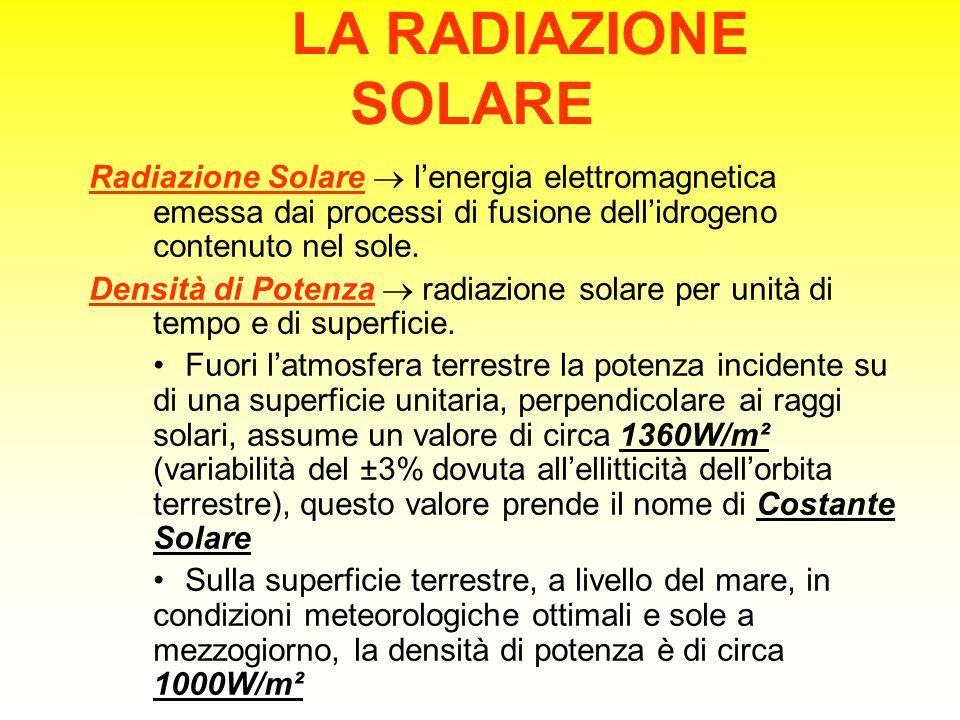 LA RADIAZIONE SOLARE Radiazione Solare  l'energia elettromagnetica emessa dai processi di fusione dell'idrogeno contenuto nel sole.