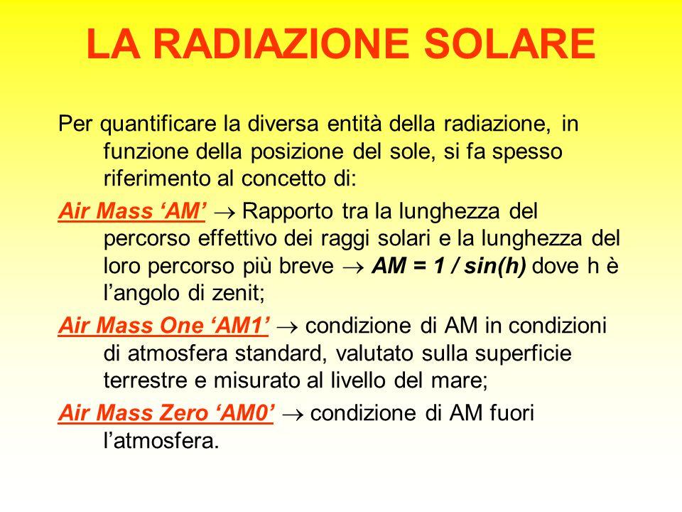 LA RADIAZIONE SOLARE Per quantificare la diversa entità della radiazione, in funzione della posizione del sole, si fa spesso riferimento al concetto di: Air Mass 'AM'  Rapporto tra la lunghezza del percorso effettivo dei raggi solari e la lunghezza del loro percorso più breve  AM = 1 / sin(h) dove h è l'angolo di zenit; Air Mass One 'AM1'  condizione di AM in condizioni di atmosfera standard, valutato sulla superficie terrestre e misurato al livello del mare; Air Mass Zero 'AM0'  condizione di AM fuori l'atmosfera.