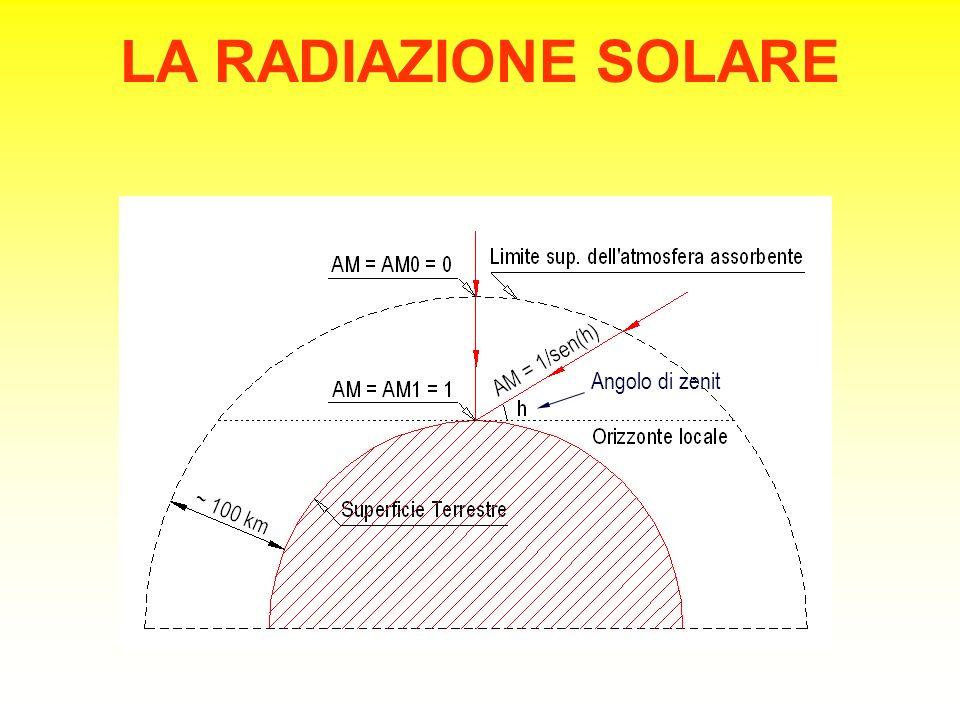 LA RADIAZIONE SOLARE Air Mass  AM = 1/sin(h) Angolo di zenit