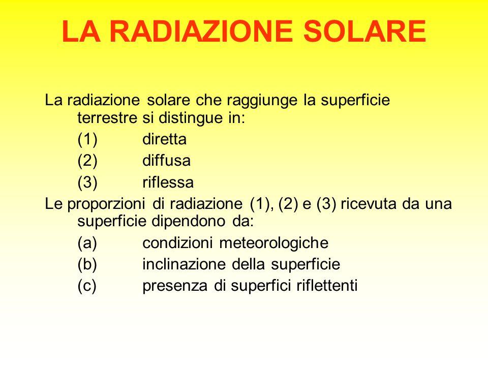 LA RADIAZIONE SOLARE La radiazione solare che raggiunge la superficie terrestre si distingue in: (1)diretta (2)diffusa (3)riflessa Le proporzioni di radiazione (1), (2) e (3) ricevuta da una superficie dipendono da: (a)condizioni meteorologiche (b)inclinazione della superficie (c)presenza di superfici riflettenti