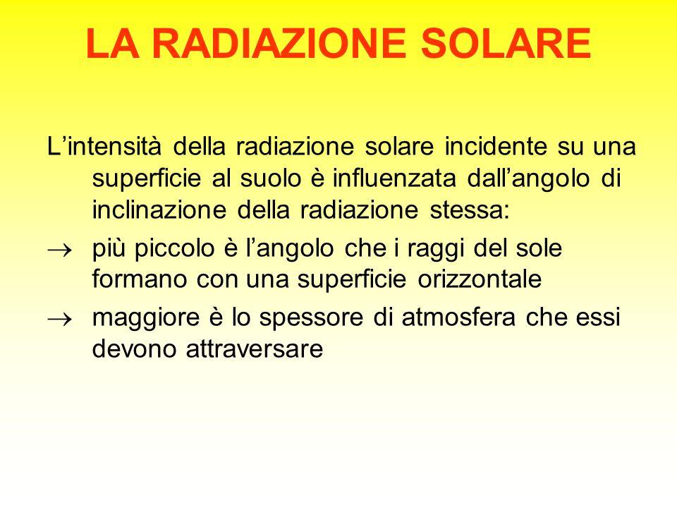 LA RADIAZIONE SOLARE L'intensità della radiazione solare incidente su una superficie al suolo è influenzata dall'angolo di inclinazione della radiazione stessa:  più piccolo è l'angolo che i raggi del sole formano con una superficie orizzontale  maggiore è lo spessore di atmosfera che essi devono attraversare