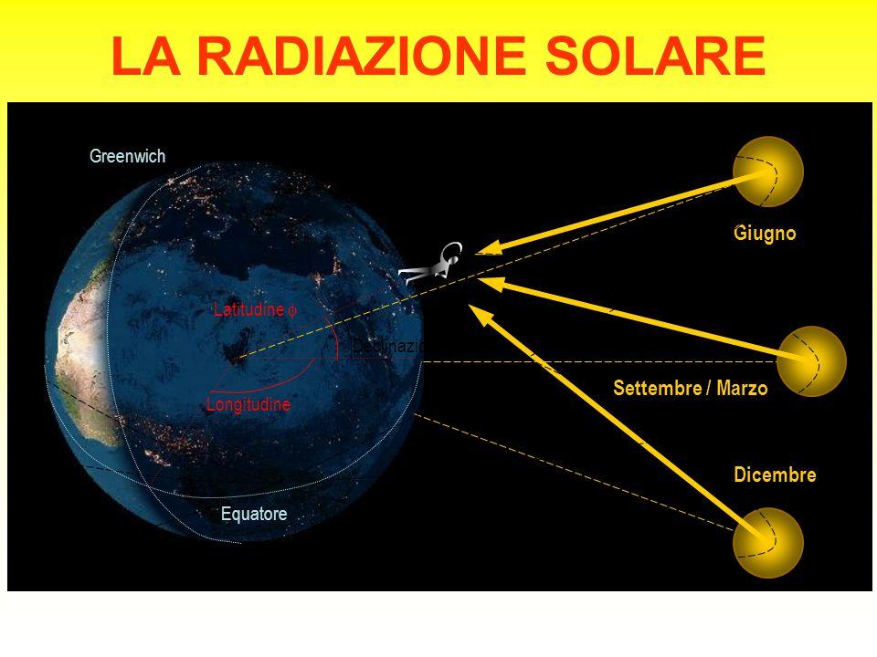 LA RADIAZIONE SOLARE Dicembre Giugno Settembre / Marzo Greenwich Equatore Latitudine  Longitudine Declinazione 