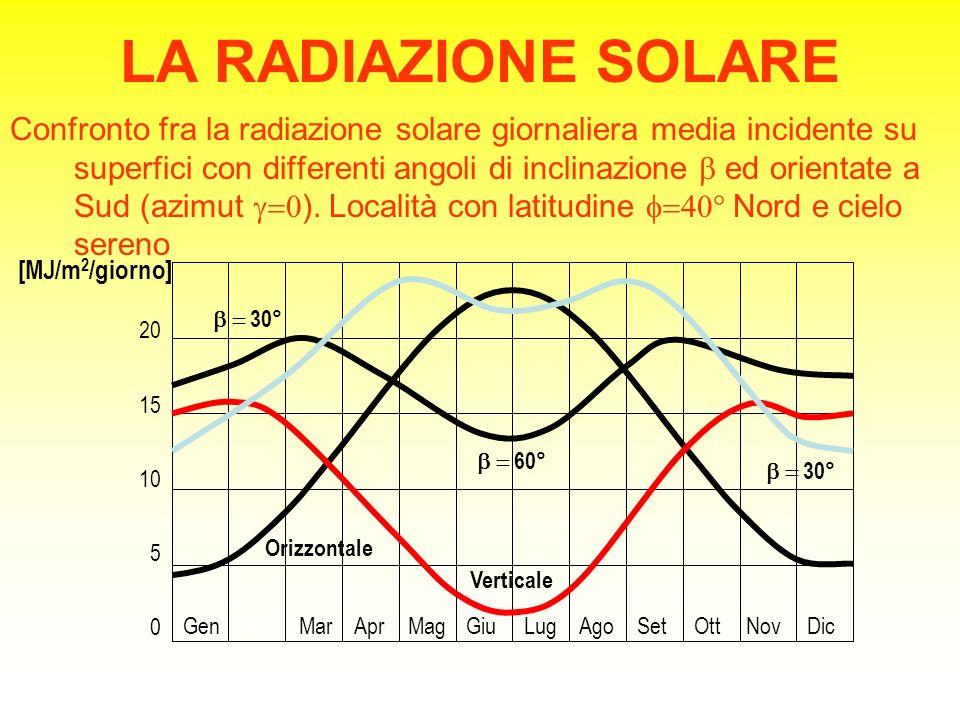 LA RADIAZIONE SOLARE Confronto fra la radiazione solare giornaliera media incidente su superfici con differenti angoli di inclinazione  ed orientate a Sud (azimut  ).