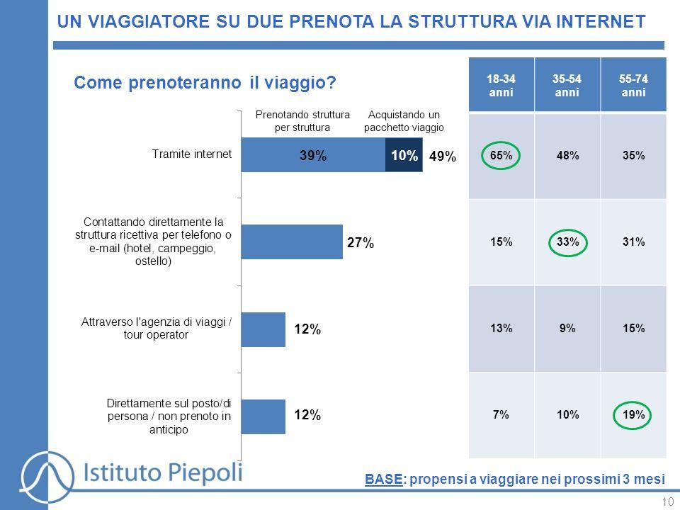 10 UN VIAGGIATORE SU DUE PRENOTA LA STRUTTURA VIA INTERNET 18-34 anni 35-54 anni 55-74 anni 65%48%35% 15%33%31% 13%9%15% 7%10%19% Come prenoteranno il viaggio.