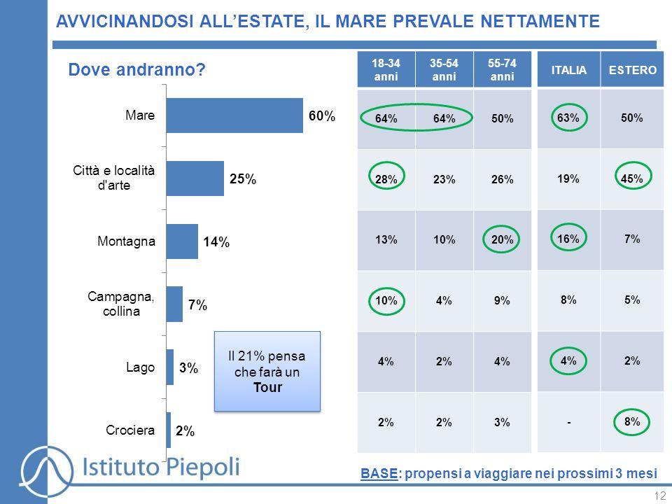 12 AVVICINANDOSI ALL'ESTATE, IL MARE PREVALE NETTAMENTE ITALIAESTERO 63%50% 19%45% 16%7% 8%5% 4%2% -8% 18-34 anni 35-54 anni 55-74 anni 64% 50% 28%23%26% 13%10%20% 10%4%9% 4%2%4% 2% 3% Dove andranno.