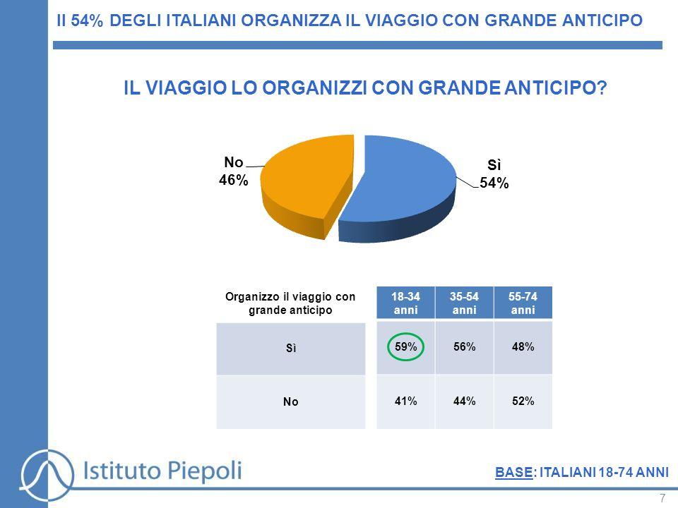 7 Il 54% DEGLI ITALIANI ORGANIZZA IL VIAGGIO CON GRANDE ANTICIPO 18-34 anni 35-54 anni 55-74 anni 59%56%48% 41%44%52% Organizzo il viaggio con grande anticipo Sì No IL VIAGGIO LO ORGANIZZI CON GRANDE ANTICIPO.