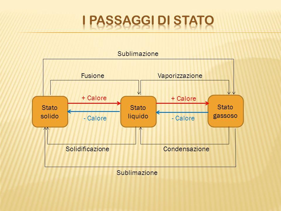 Stato solido Stato liquido Stato gassoso Sublimazione Vaporizzazione Fusione Sublimazione SolidificazioneCondensazione + Calore - Calore