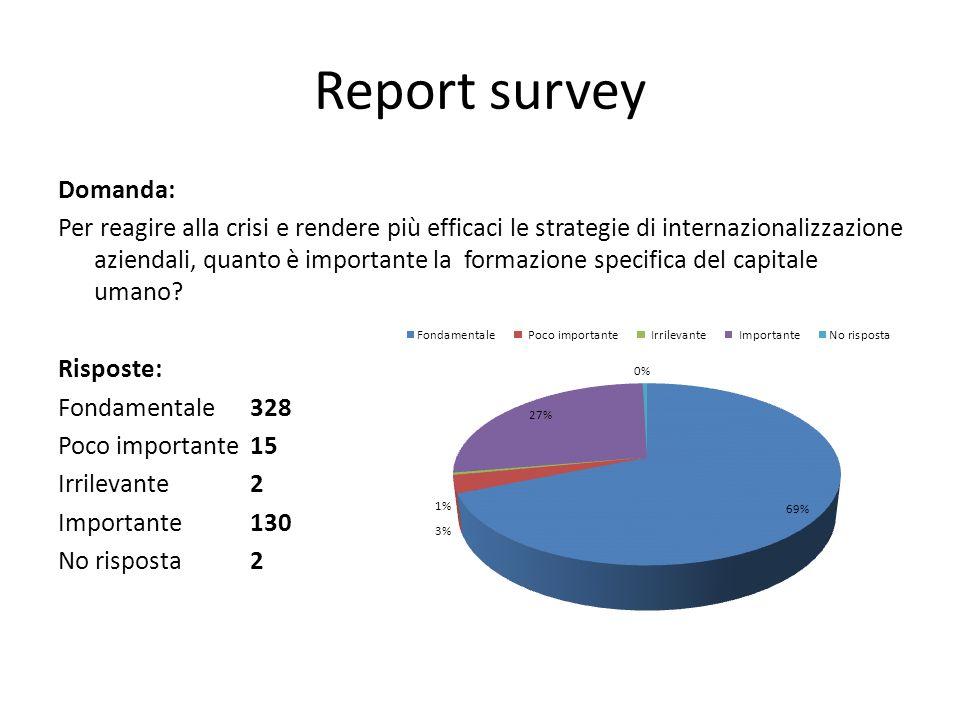 Report survey Domanda: Per reagire alla crisi e rendere più efficaci le strategie di internazionalizzazione aziendali, quanto è importante la formazione specifica del capitale umano.