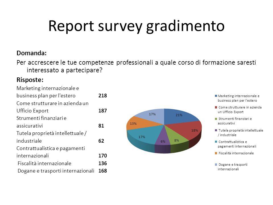 Report survey Domanda: Quali aree geografiche sono di tuo interesse e vorresti conoscere meglio.