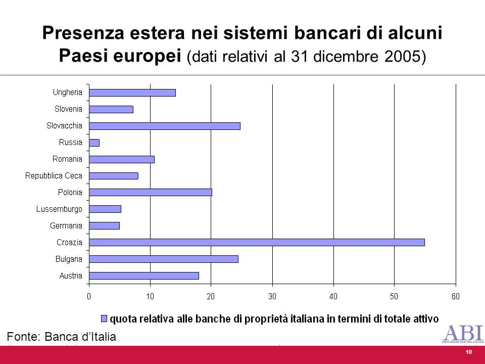 10 Presenza estera nei sistemi bancari di alcuni Paesi europei (dati relativi al 31 dicembre 2005) Fonte: Banca d'Italia