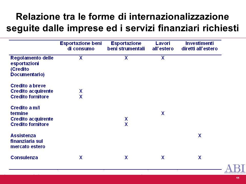 11 Relazione tra le forme di internazionalizzazione seguite dalle imprese ed i servizi finanziari richiesti