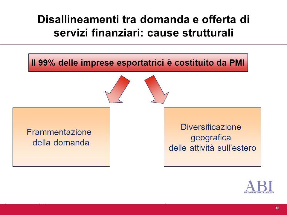 15 Disallineamenti tra domanda e offerta di servizi finanziari: cause strutturali Il 99% delle imprese esportatrici è costituito da PMI Frammentazione della domanda Diversificazione geografica delle attività sull'estero