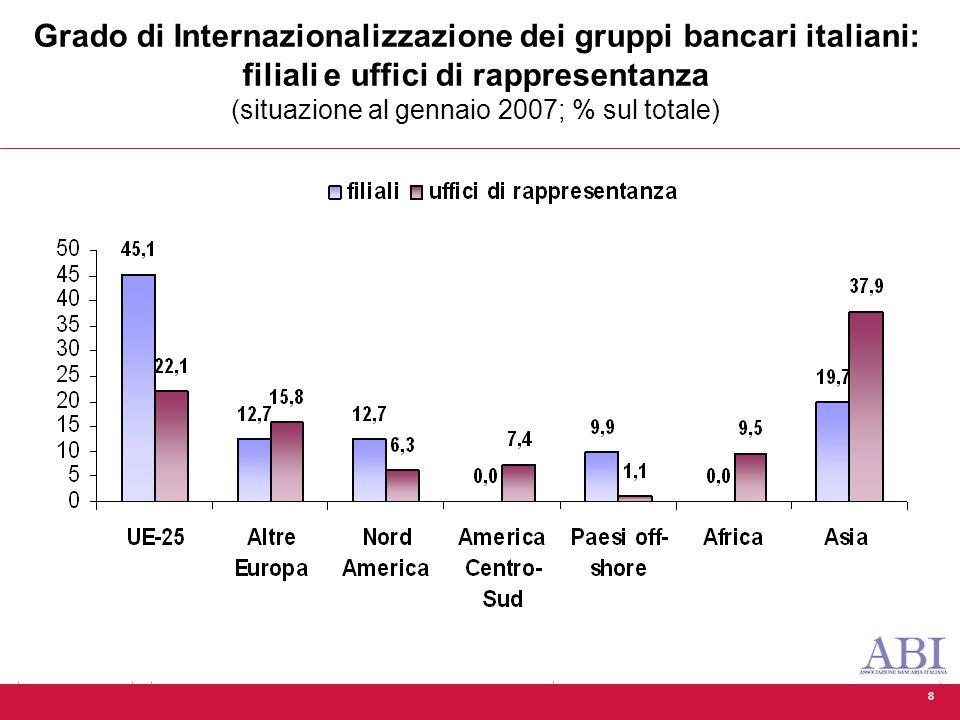 8 Grado di Internazionalizzazione dei gruppi bancari italiani: filiali e uffici di rappresentanza (situazione al gennaio 2007; % sul totale)