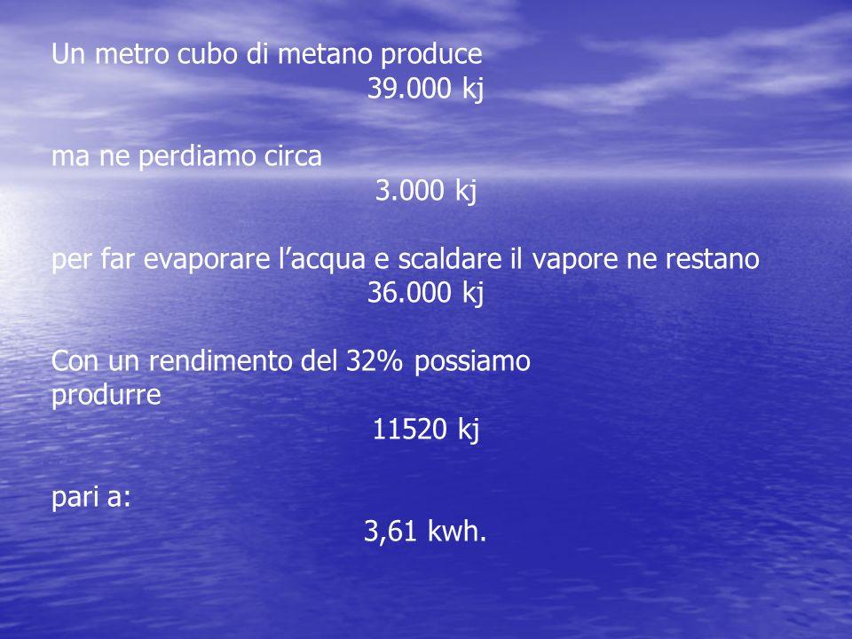 Un metro cubo di metano produce 39.000 kj ma ne perdiamo circa 3.000 kj per far evaporare l'acqua e scaldare il vapore ne restano 36.000 kj Con un rendimento del 32% possiamo produrre 11520 kj pari a: 3,61 kwh.