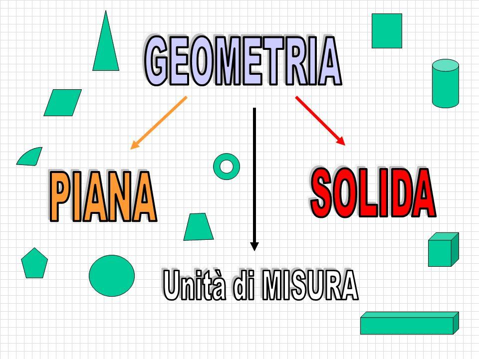 In un triangolo rettangolo il quadrato costruito sull' ipotenusa è equivalente alla somma dei quadrati costruiti sui cateti Relazioni Regole