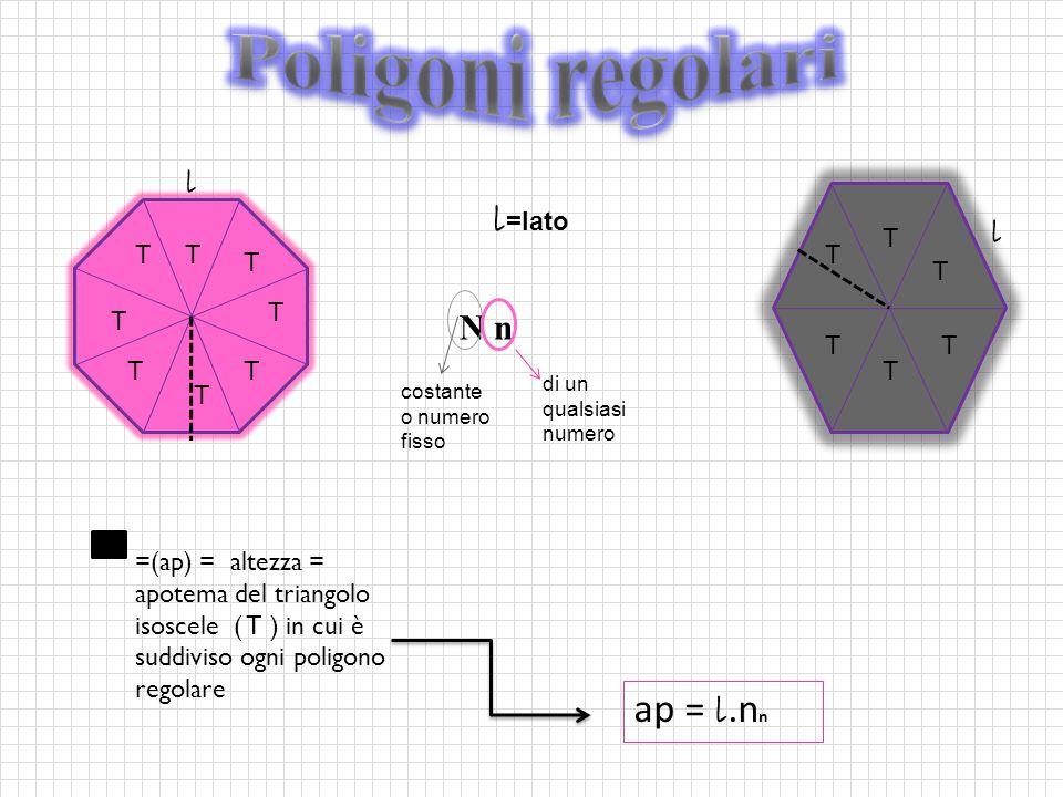ap = l.n n N n =(ap) = altezza = apotema del triangolo isoscele ( T ) in cui è suddiviso ogni poligono regolare l l costante o numero fisso di un qualsiasi numero l =lato T T T T T TT T T T T T TT