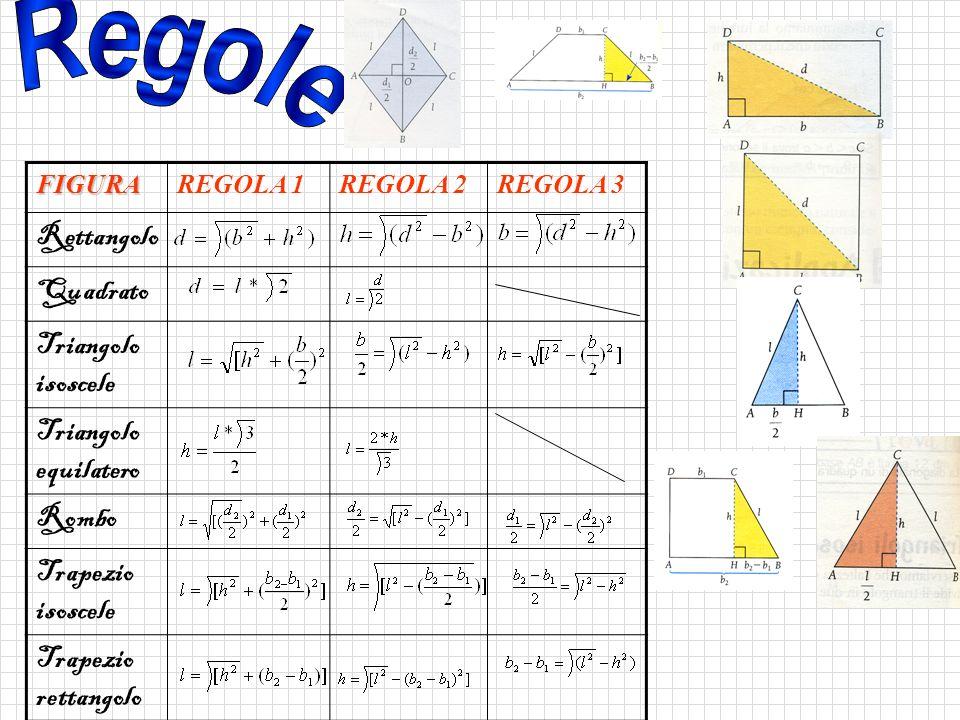 FIGURAREGOLA 1REGOLA 2REGOLA 3 Rettangolo Quadrato Triangolo isoscele Triangolo equilatero Rombo Trapezio isoscele Trapezio rettangolo