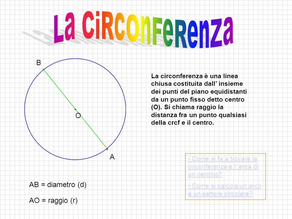 A B O AB = diametro (d) AO = raggio (r) - Come si fa a trovare la circonferenza e l' area di un cerchio.