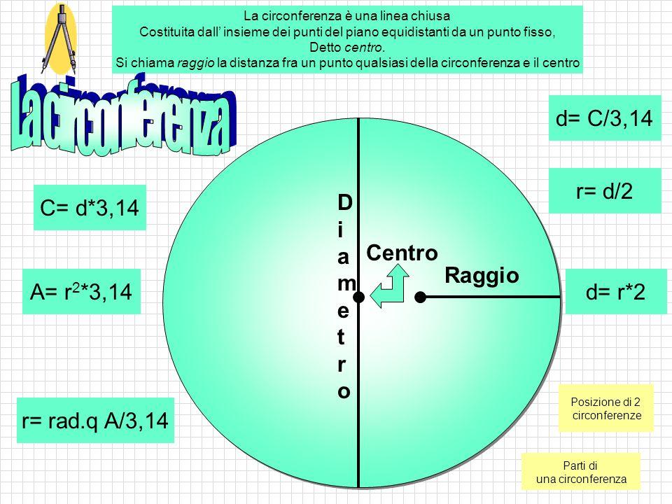 r= d/2 d= r*2 Raggio C= d*3,14 d= C/3,14 A= r 2 *3,14 r= rad.q A/3,14 DiametroDiametro La circonferenza è una linea chiusa Costituita dall' insieme dei punti del piano equidistanti da un punto fisso, Detto centro.