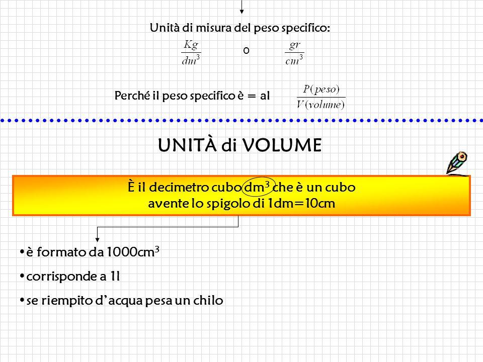 Unità di misura del peso specifico: o Perché il peso specifico è = al UNITÀ di VOLUME È il decimetro cubo dm 3 che è un cubo avente lo spigolo di 1dm=10cm è formato da 1000cm 3 corrisponde a 1l se riempito d'acqua pesa un chilo