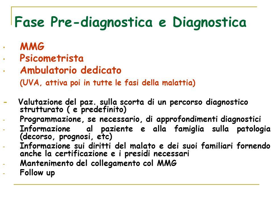 Fase Pre-diagnostica e Diagnostica MMG Psicometrista Ambulatorio dedicato (UVA, attiva poi in tutte le fasi della malattia) - Valutazione del paz.