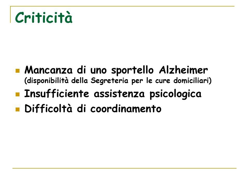 Criticità Mancanza di uno sportello Alzheimer (disponibilità della Segreteria per le cure domiciliari) Insufficiente assistenza psicologica Difficoltà di coordinamento