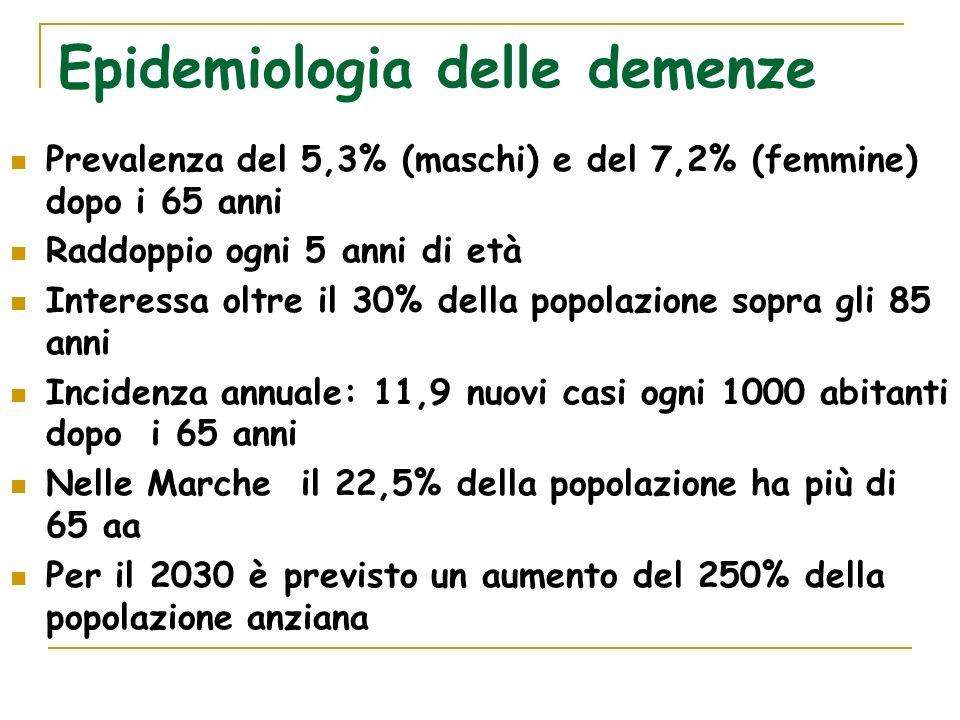 Epidemiologia delle demenze Prevalenza del 5,3% (maschi) e del 7,2% (femmine) dopo i 65 anni Raddoppio ogni 5 anni di età Interessa oltre il 30% della popolazione sopra gli 85 anni Incidenza annuale: 11,9 nuovi casi ogni 1000 abitanti dopo i 65 anni Nelle Marche il 22,5% della popolazione ha più di 65 aa Per il 2030 è previsto un aumento del 250% della popolazione anziana