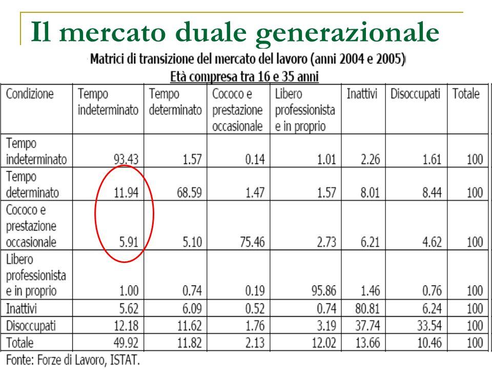 Il mercato duale generazionale