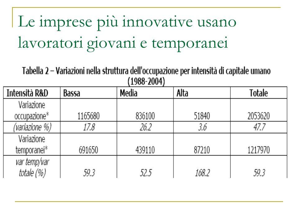 Le imprese più innovative usano lavoratori giovani e temporanei